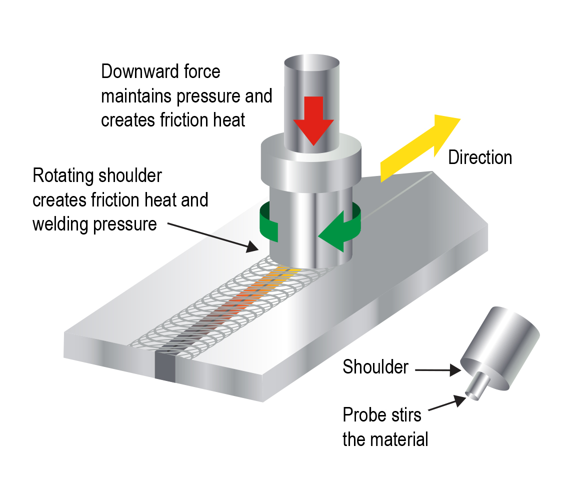 Friction Stir Graphic